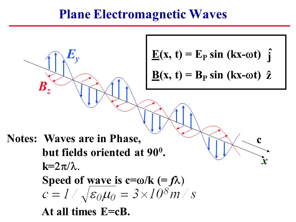 Plane Electromagnetic Waves x EyEy BzBz Notes: Waves are in Phase, but fields oriented at 90 0. k=  Speed of wave is c=  /k (= f At all times E=