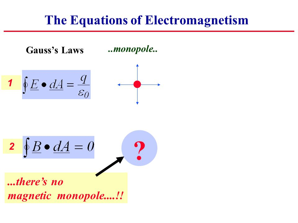 1 2 The Equations of Electromagnetism..monopole.. ...there's no magnetic monopole....!.