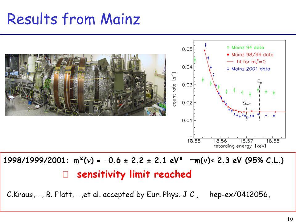 10 Results from Mainz 1998/1999/2001:m²( ) = -0.6 ± 2.2 ± 2.1 eV²  m( )< 2.3 eV (95% C.L.)  sensitivity limit reached C.Kraus, …, B.