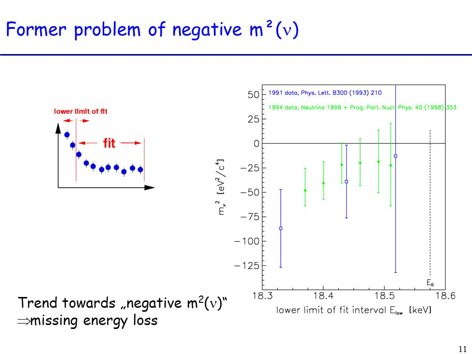 "11 Trend towards ""negative m 2 ( )  missing energy loss Former problem of negative m²( )"