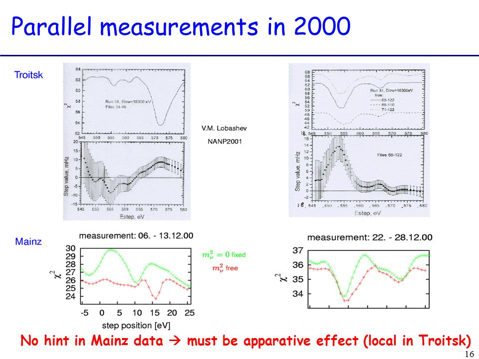 16 Parallel measurements in 2000 No hint in Mainz data  must be apparative effect (local in Troitsk)