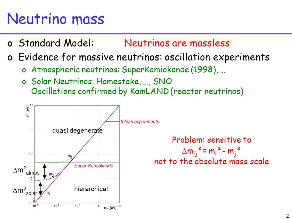 2 Neutrino mass oStandard Model:Neutrinos are massless oEvidence for massive neutrinos: oscillation experiments oAtmospheric neutrinos: SuperKamiokande (1998), … oSolar Neutrinos: Homestake, …, SNO Oscillations confirmed by KamLAND (reactor neutrinos)  m 2 solar  m 2 atmos Problem: sensitive to  m ij ²= m i ²- m j ² not to the absolute mass scale quasi degenerate hierarchical