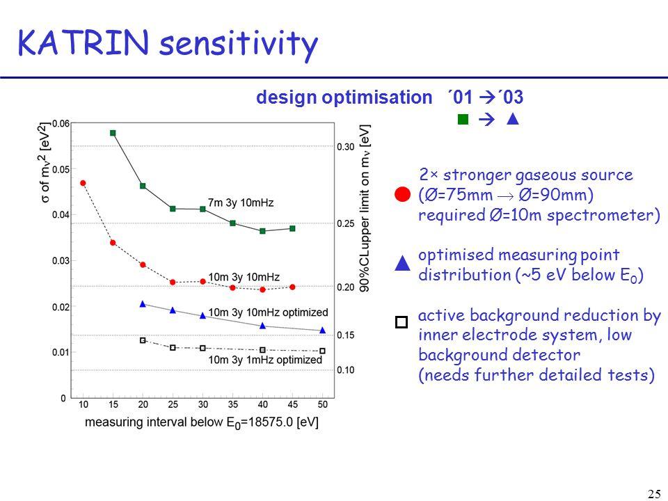 25 KATRIN sensitivity 2× stronger gaseous source (Ø=75mm  Ø=90mm) required Ø=10m spectrometer) optimised measuring point distribution (~5 eV below E 0 ) active background reduction by inner electrode system, low background detector (needs further detailed tests) design optimisation ´01  ´03 