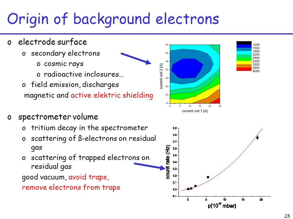 28 Origin of background electrons oelectrode surface osecondary electrons ocosmic rays oradioactive inclosures… ofield emission, discharges magnetic and active elektric shielding ospectrometer volume otritium decay in the spectrometer oscattering of ß-electrons on residual gas oscattering of trapped electrons on residual gas good vacuum, avoid traps, remove electrons from traps