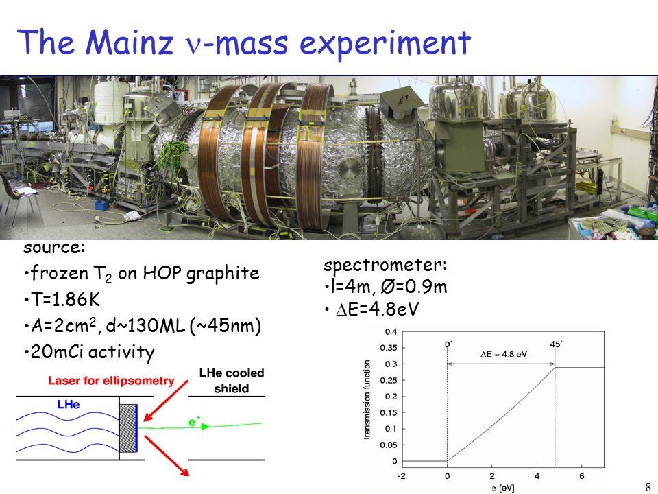 8 The Mainz -mass experiment source: frozen T 2 on HOP graphite T=1.86K A=2cm 2, d~130ML (~45nm) 20mCi activity spectrometer: l=4m, Ø=0.9m  E=4.8eV