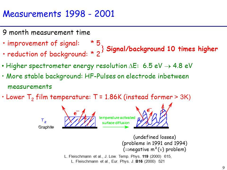 9 Higher spectrometer energy resolution  E: 6.5 eV  4.8 eV More stable background: HF-Pulses on electrode inbetween measurements Lower T 2 film temperature: T = 1.86K (instead former > 3K) (undefined losses) (problems in 1991 and 1994) (  negative m²( ) problem) L.