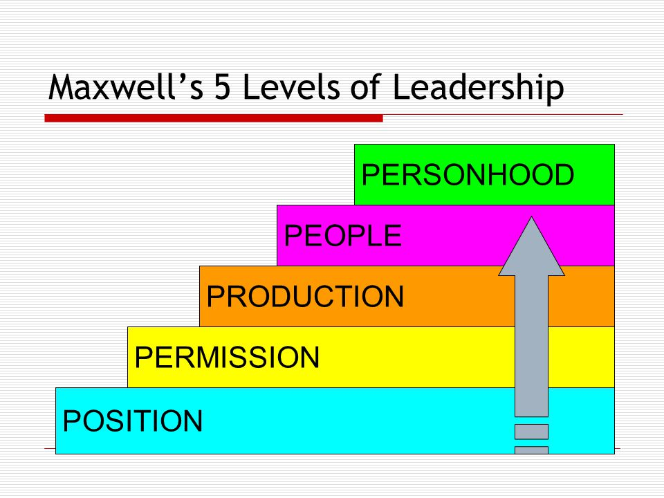Maxwell's 5 Levels of Leadership POSITION PERMISSION PRODUCTION PEOPLE PERSONHOOD