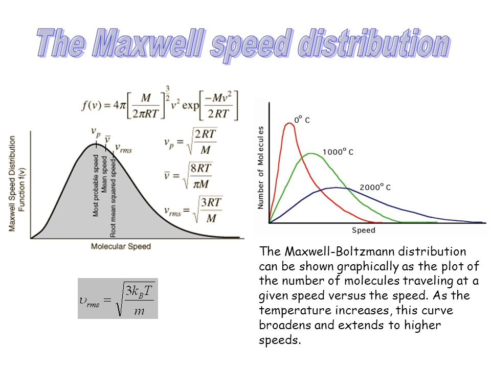 The Maxwell-Boltzmann distribution can be shown graphically as the plot of the number of molecules traveling at a given speed versus the speed. As the