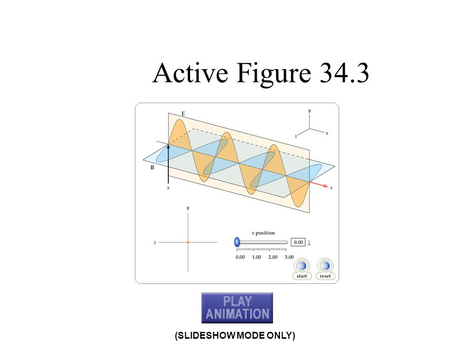 Active Figure 34.3 (SLIDESHOW MODE ONLY)