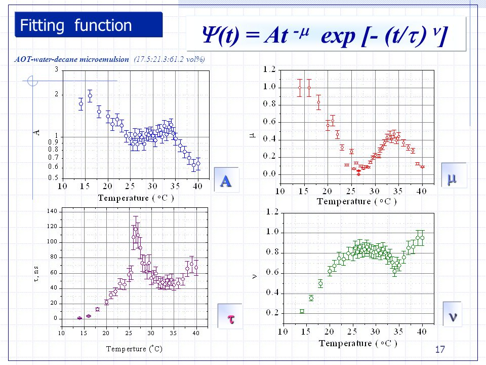17 Fitting function A   AOT-water-decane microemulsion (17.5:21.3:61.2 vol%)  (t) = At -   exp [- (t/  ]