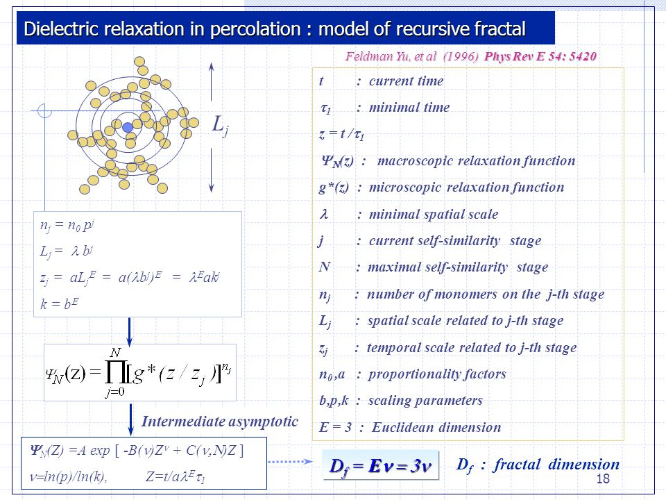 18 Dielectric relaxation in percolation : model of recursive fractal n j = n 0 p j L j =  b j z j = aL j  = a( b j )  =  ak j k = b  t : current