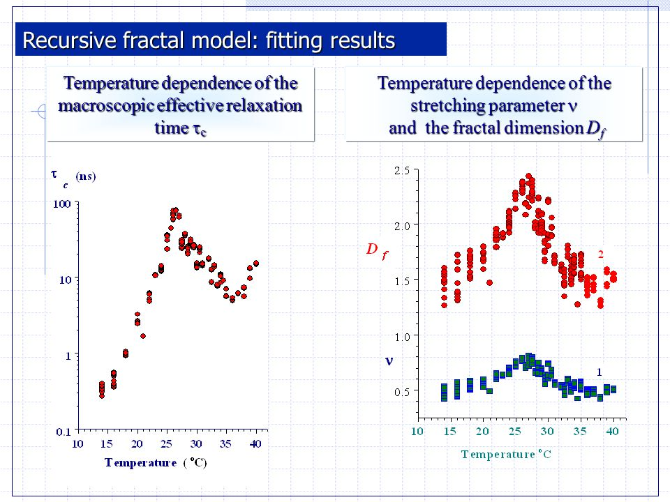 Temperature dependence of the stretching parameter Temperature dependence of the stretching parameter and the fractal dimension D f and the fractal dimension D f Temperature dependence of the macroscopic effective relaxation time  c Recursive fractal model: fitting results