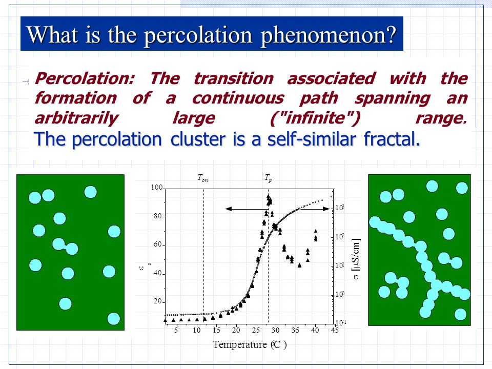 The percolation cluster is a self-similar fractal. Percolation: The transition associated with the formation of a continuous path spanning an arbitrar