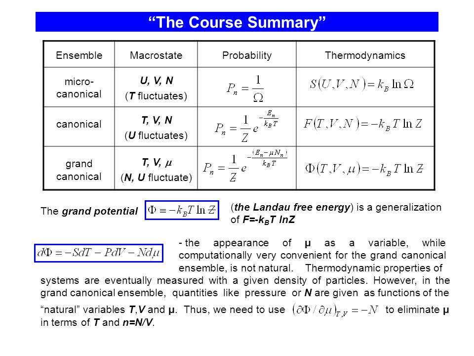 The Course Summary EnsembleMacrostateProbabilityThermodynamics micro- canonical U, V, N (T fluctuates) canonical T, V, N (U fluctuates) grand canonical T, V,  (N, U fluctuate) The grand potential (the Landau free energy) is a generalization of F=-k B T lnZ systems are eventually measured with a given density of particles.