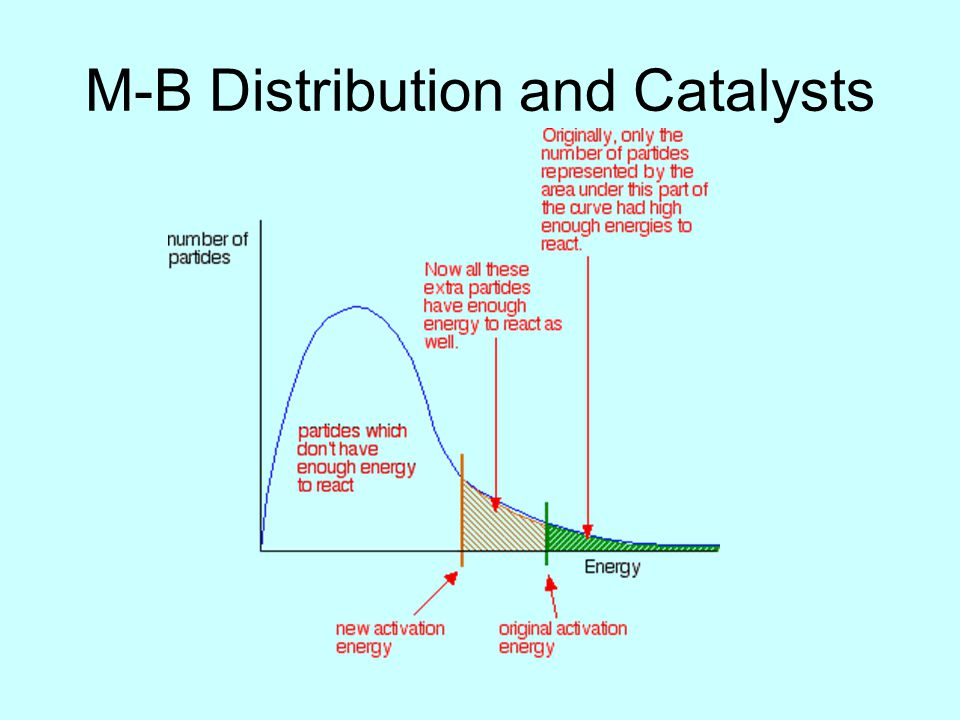 M-B Distribution and Catalysts