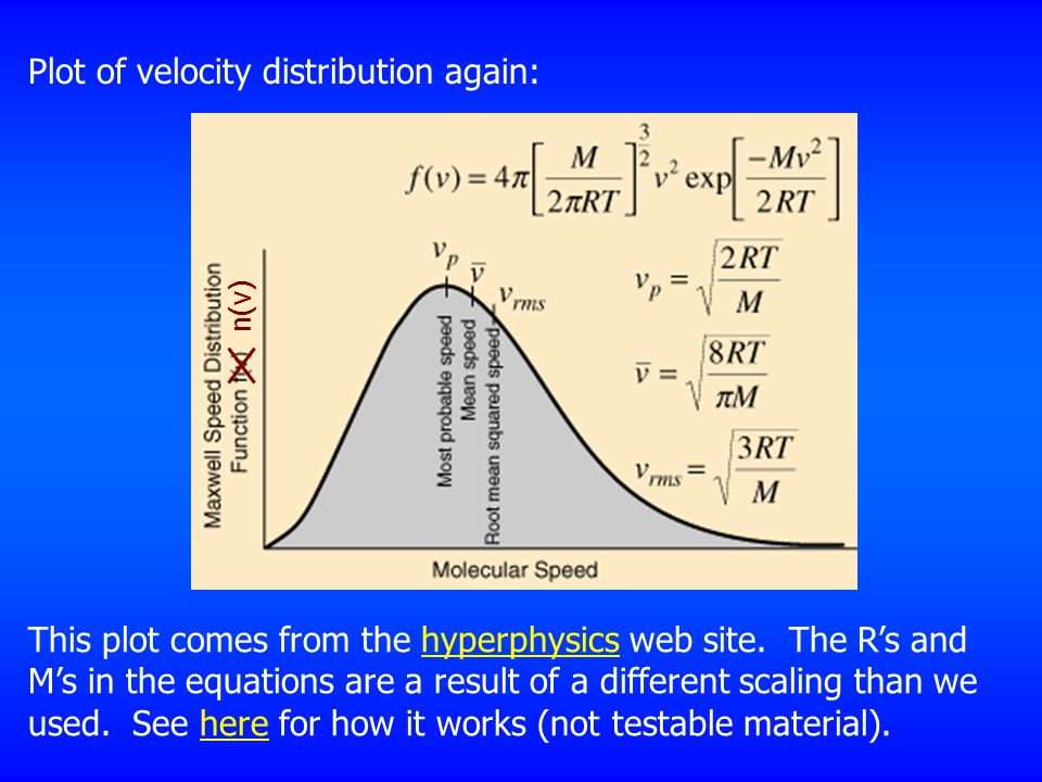 Plot of velocity distribution again: This plot comes from the hyperphysics web site.