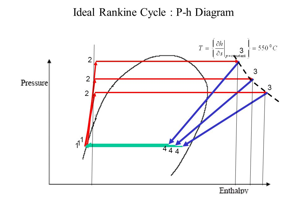 Ideal Rankine Cycle : p-h Diagram 1 2 3 4