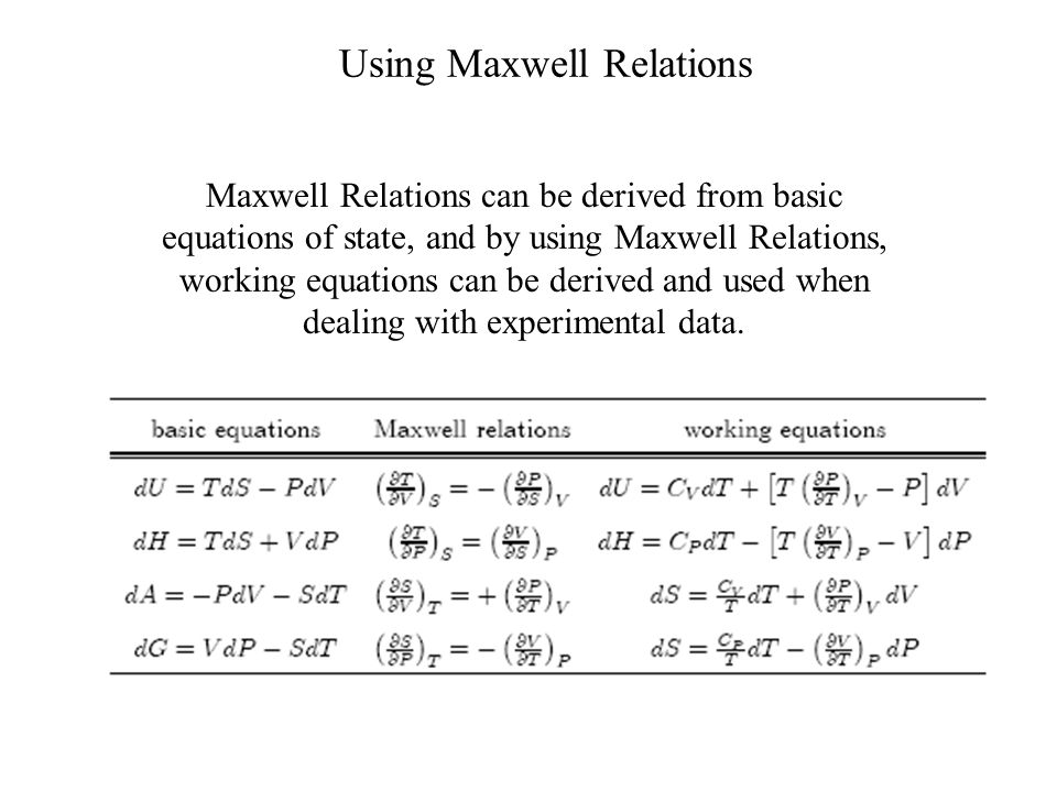 What are some examples of Maxwell Relations