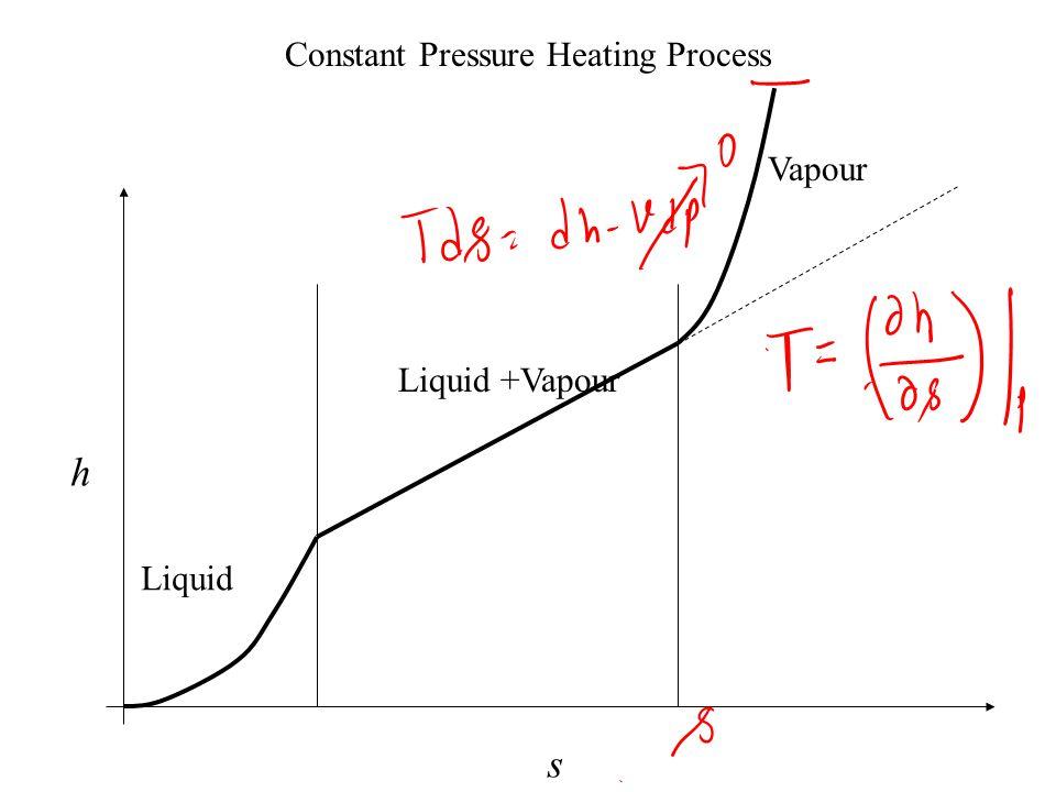 Characterization of Working Fluid