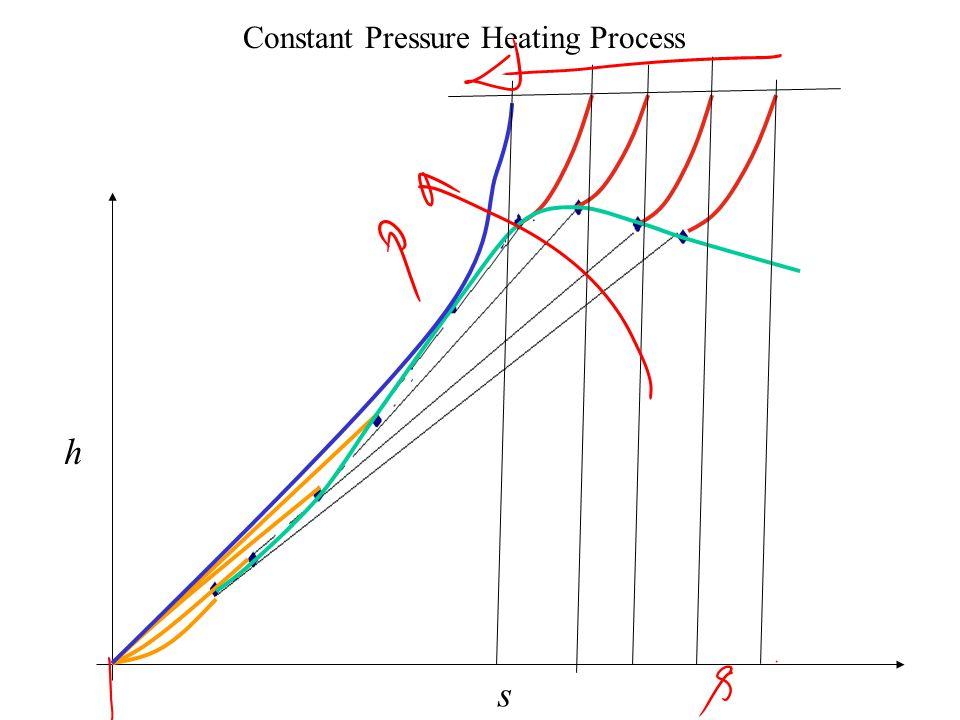 Constant Pressure Heating Process h s Liquid Liquid +Vapour Vapour