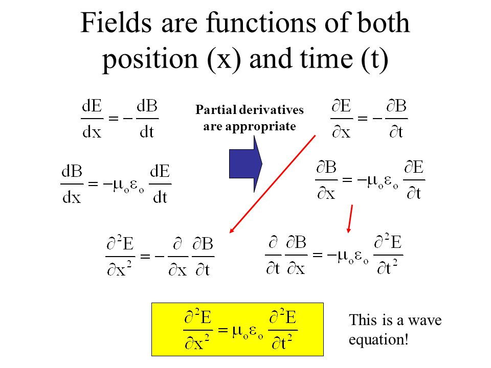 Fields are functions of both position (x) and time (t) Partial derivatives are appropriate This is a wave equation!
