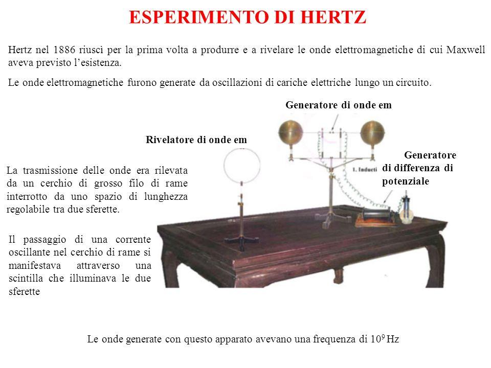 Generatore di onde em Rivelatore di onde em Generatore di differenza di potenziale Hertz nel 1886 riuscì per la prima volta a produrre e a rivelare le onde elettromagnetiche di cui Maxwell aveva previsto l'esistenza.