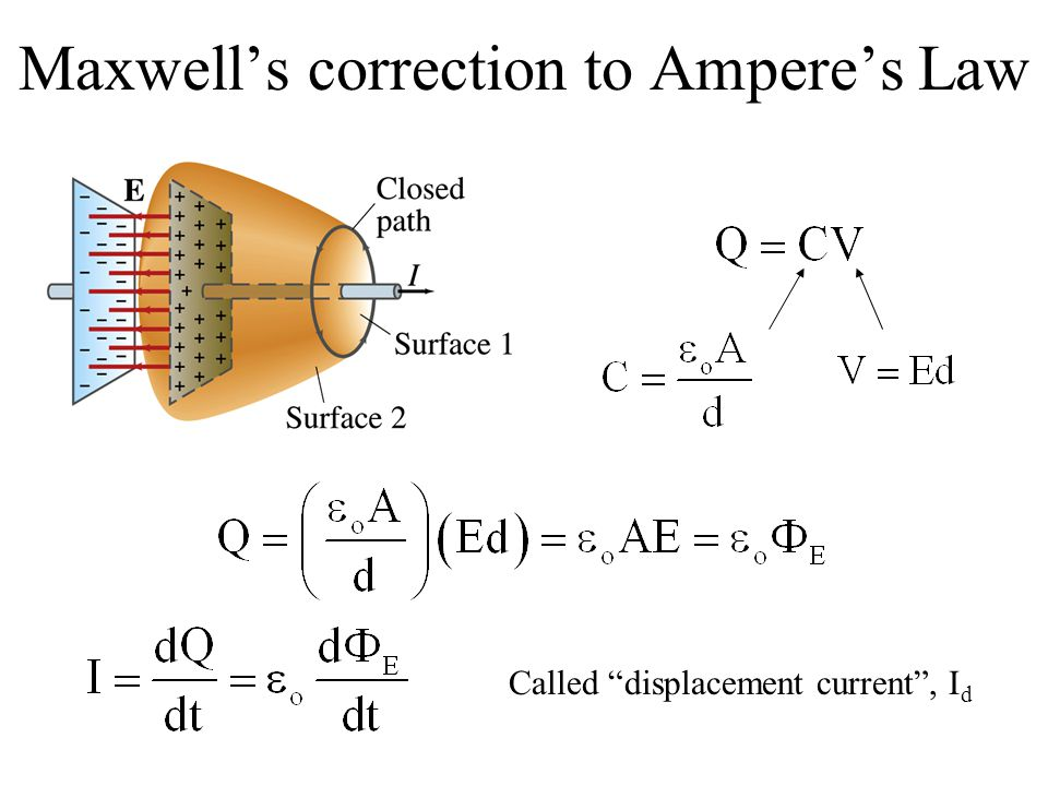 Ampere's Extended law- IV Maxwell equation: A magnetic field is induced by an electric current.