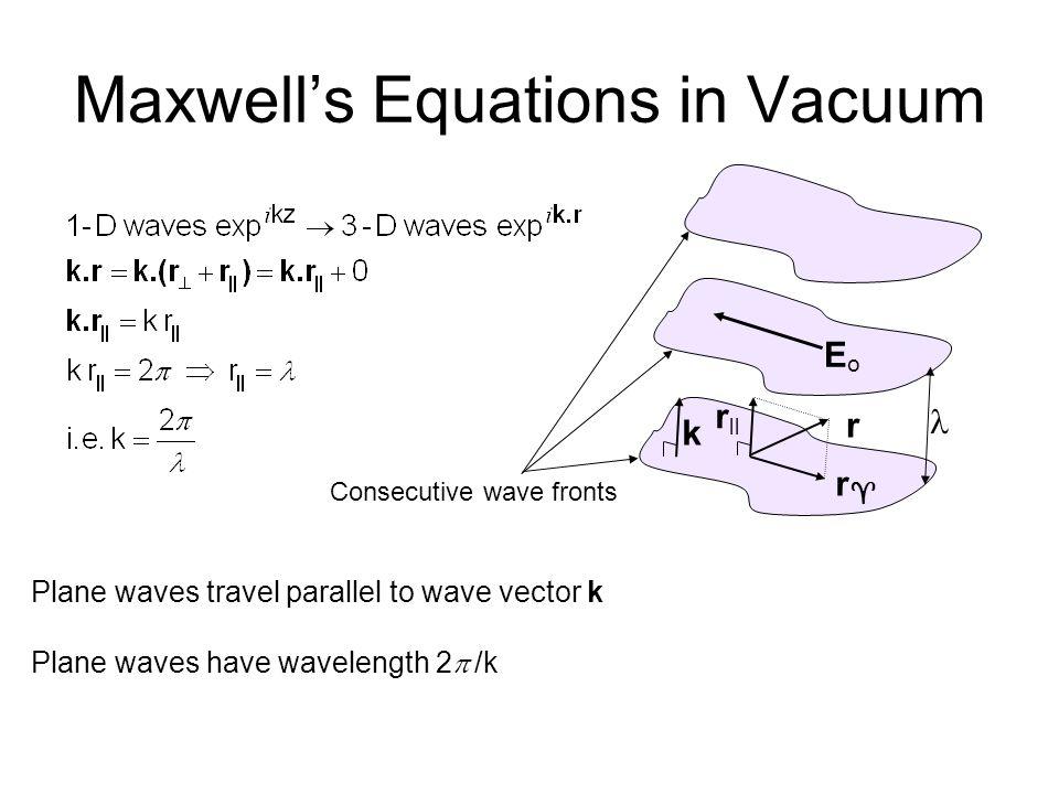 Plane wave solution to wave equation E(r, t) = E o e i(k.r-  t) E o constant vector  o  o ∂ 2 E/∂t 2 = -  o  o  2 E  o  o  2 =k 2  =±k/(  o  o ) 1/2 = ±ck  /k = c = (  o  o ) -1/2 phase velocity  = ±ck Linear dispersion relationship  (k) k