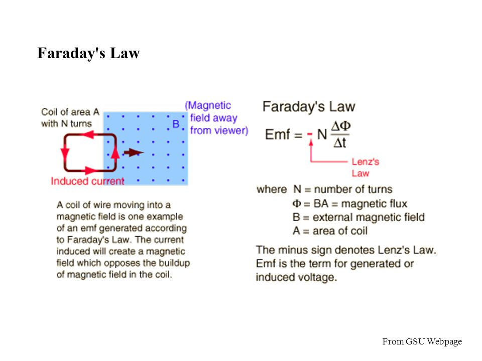 Faraday s Law From GSU Webpage