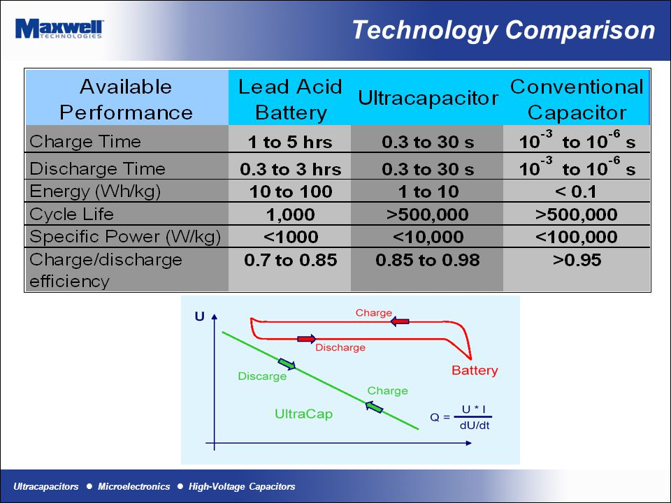 Ultracapacitors Microelectronics High-Voltage Capacitors Technology Comparison