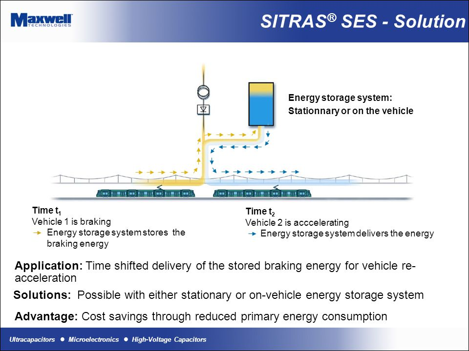 Energy storage system: Stationnary or on the vehicle Time t 1 Vehicle 1 is braking Energy storage system stores the braking energy Time t 2 Vehicle 2
