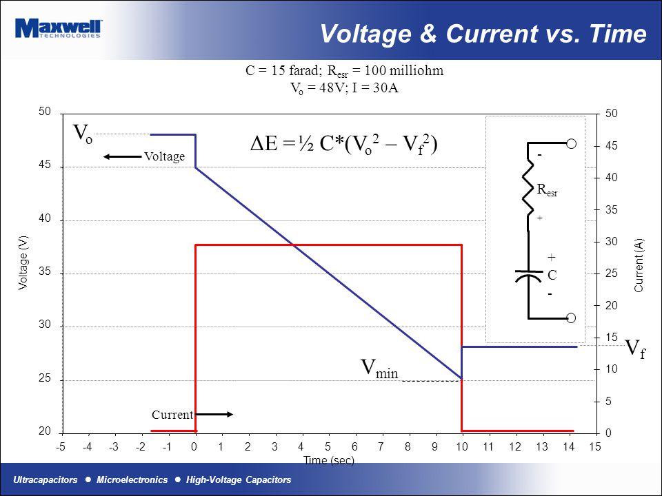 Ultracapacitors Microelectronics High-Voltage Capacitors Voltage & Current vs. Time C = 15 farad; R esr = 100 milliohm V o = 48V; I = 30A -5-4-3-20123