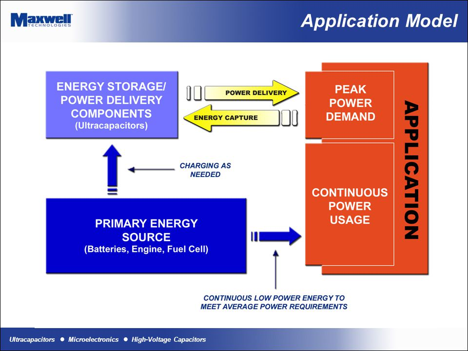 Ultracapacitors Microelectronics High-Voltage Capacitors Application Model