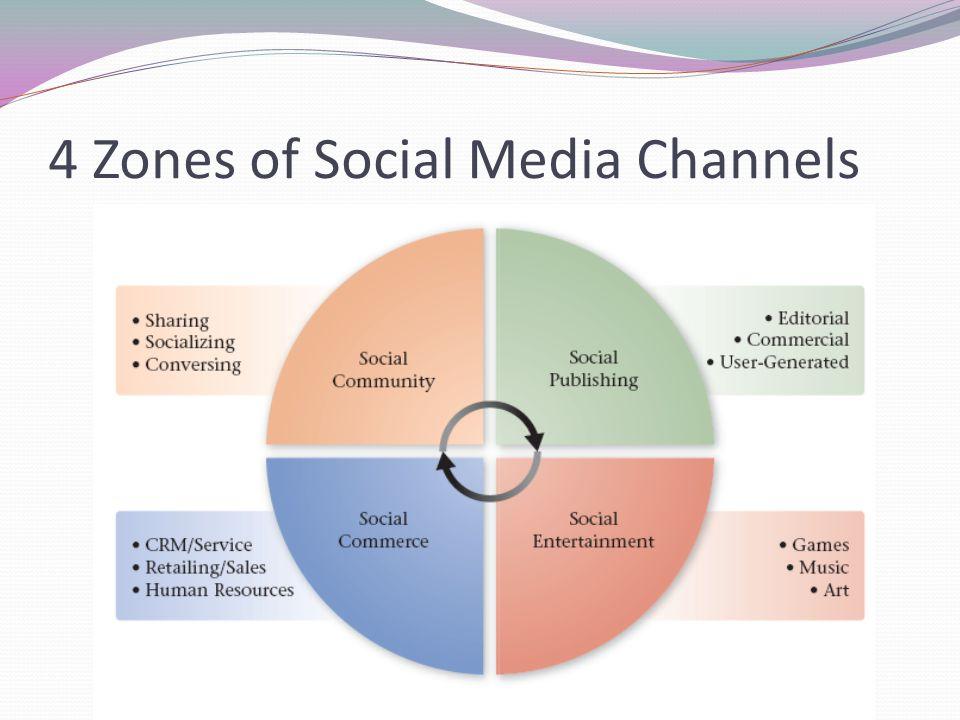4 Zones of Social Media Channels