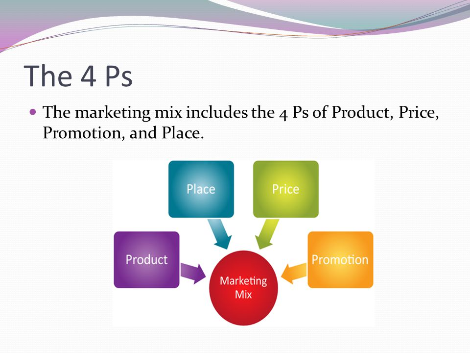 The 4 Ps The marketing mix includes the 4 Ps of Product, Price, Promotion, and Place.
