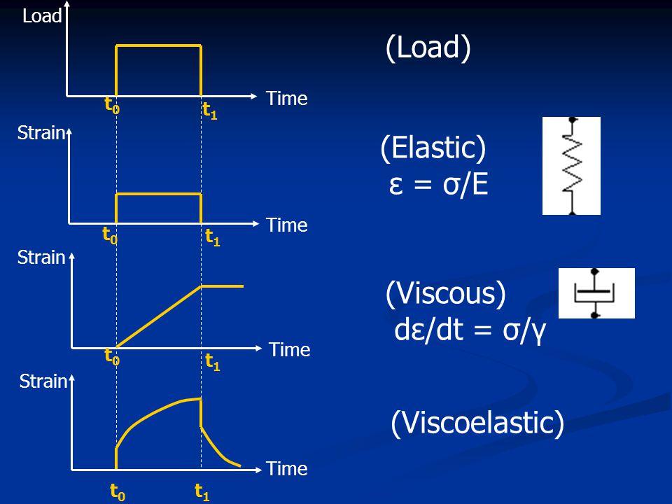 (Load) t1t1 Time Strain Load Strain Time t0t0 t0t0 t0t0 t0t0 t1t1 t1t1 t1t1 (Elastic) ε = σ/E (Viscous) dε/dt = σ/γ (Viscoelastic)