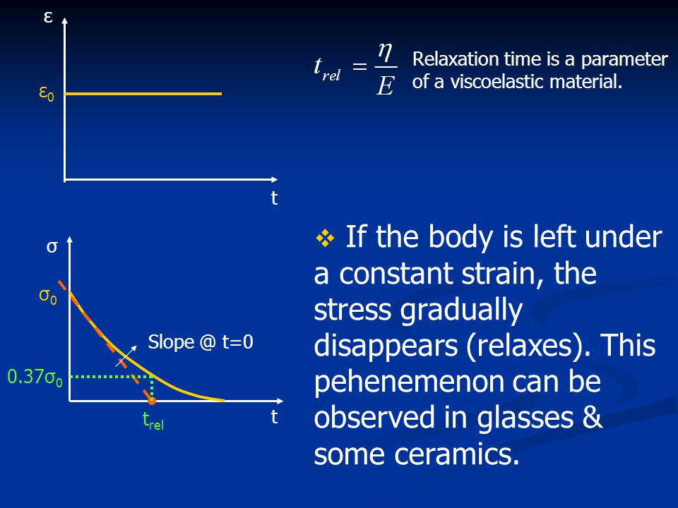 Relaxation time is a parameter of a viscoelastic material. Slope @ t=0 t rel t 0.37σ 0 σ0σ0 σ t ε0ε0 ε  If the body is left under a constant strain,