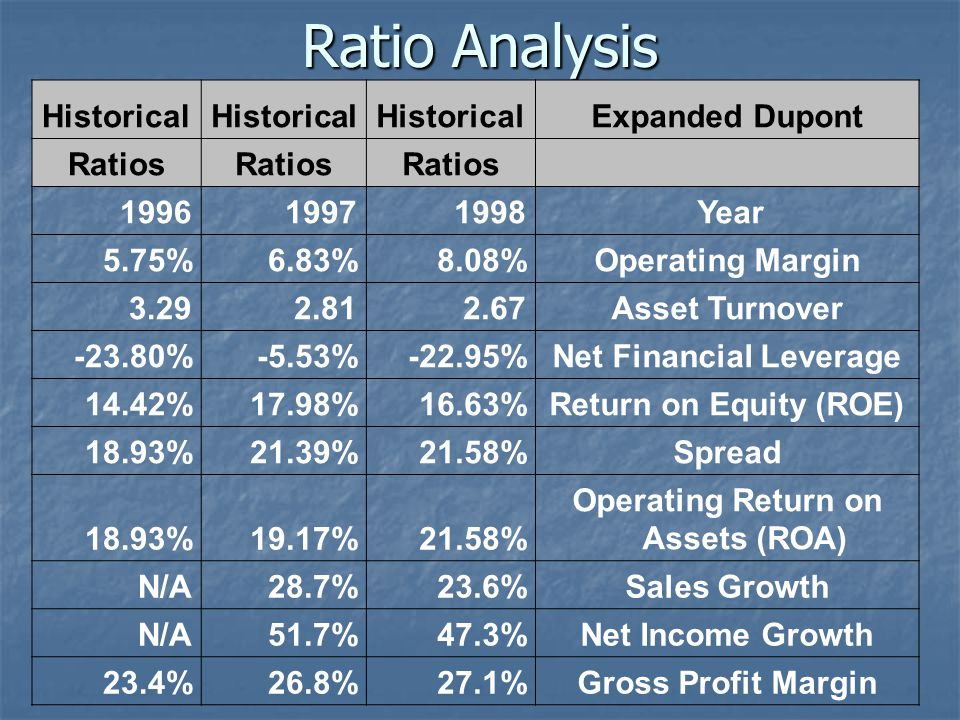 Ratio Analysis Historical Expanded Dupont Ratios 199619971998 Year 5.75%6.83%8.08%Operating Margin 3.292.812.67Asset Turnover -23.80%-5.53%-22.95%Net Financial Leverage 14.42%17.98%16.63%Return on Equity (ROE) 18.93%21.39%21.58%Spread 18.93%19.17%21.58% Operating Return on Assets (ROA) N/A28.7%23.6%Sales Growth N/A51.7%47.3%Net Income Growth 23.4%26.8%27.1%Gross Profit Margin