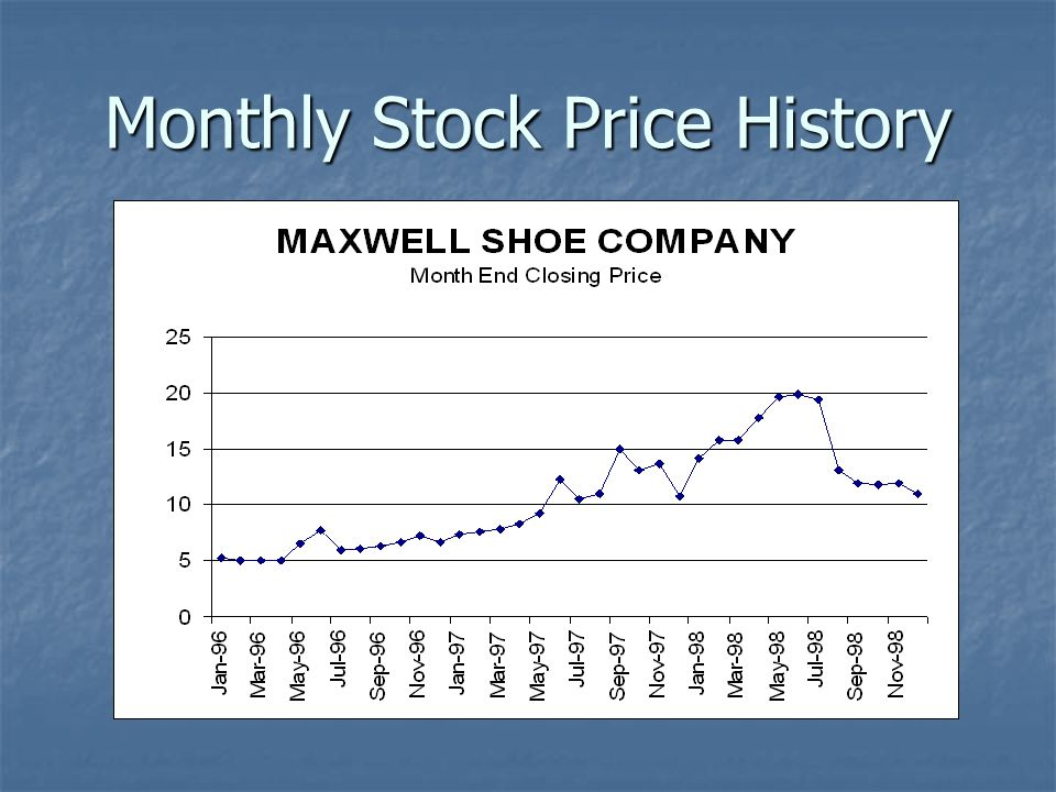 Monthly Stock Price History