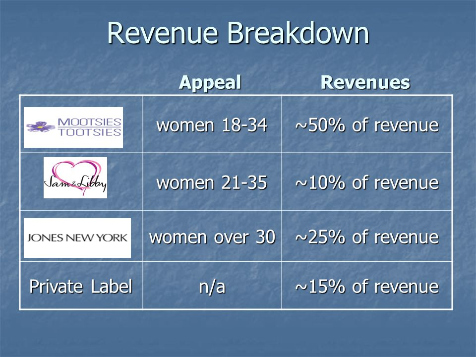 Revenue Breakdown women 18-34 ~50% of revenue women 21-35 ~10% of revenue women over 30 ~25% of revenue Private Label n/a ~15% of revenue AppealRevenues
