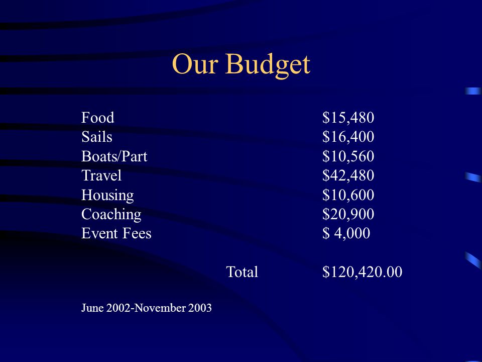 Our Budget Food $15,480 Sails$16,400 Boats/Part$10,560 Travel $42,480 Housing$10,600 Coaching$20,900 Event Fees$ 4,000 Total $120,420.00 June 2002-Nov