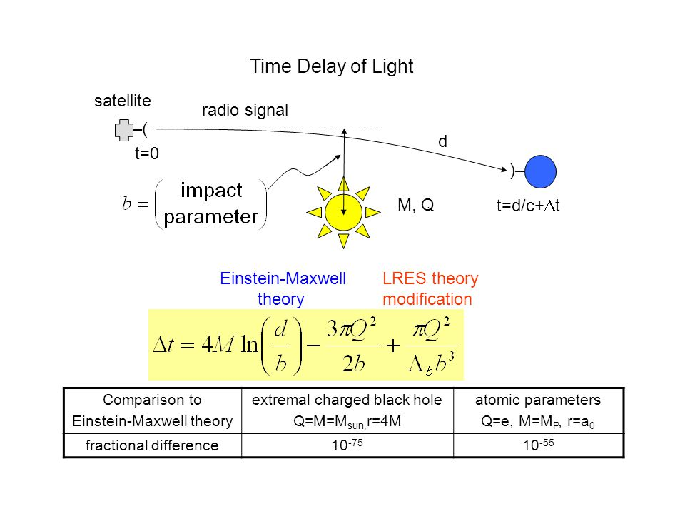 Time Delay of Light radio signal M, Q t=d/c+  t t=0 satellite –(–( )–)– Einstein-Maxwell theory LRES theory modification d Comparison to Einstein-Maxwell theory extremal charged black hole Q=M=M sun, r=4M atomic parameters Q=e, M=M P, r=a 0 fractional difference10 -75 10 -55