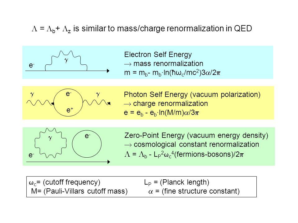 Electron Self Energy  mass renormalization m = m b - m b ·ln(ћω c /mc 2 )3  /2  Photon Self Energy (vacuum polarization)  charge renormalization e