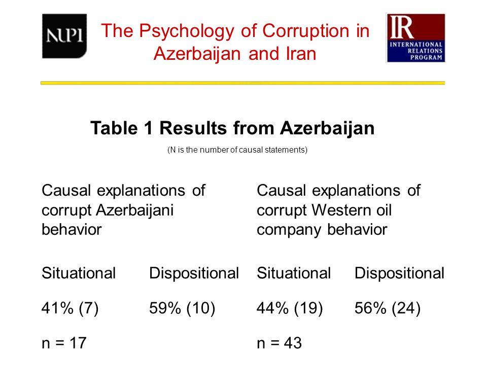 The Psychology of Corruption in Azerbaijan and Iran Table 1 Results from Azerbaijan Causal explanations of corrupt Azerbaijani behavior Causal explanations of corrupt Western oil company behavior SituationalDispositionalSituationalDispositional 41% (7)59% (10)44% (19)56% (24) n = 17n = 43 (N is the number of causal statements)