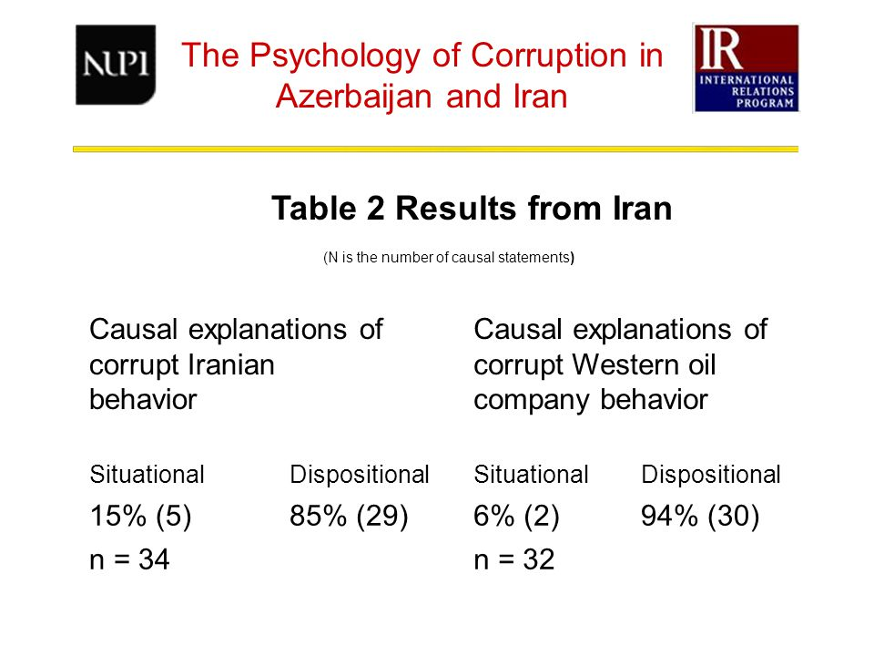 The Psychology of Corruption in Azerbaijan and Iran (N is the number of causal statements) Causal explanations of corrupt Iranian behavior Causal explanations of corrupt Western oil company behavior SituationalDispositionalSituationalDispositional 15% (5)85% (29)6% (2)94% (30) n = 34n = 32 Table 2 Results from Iran