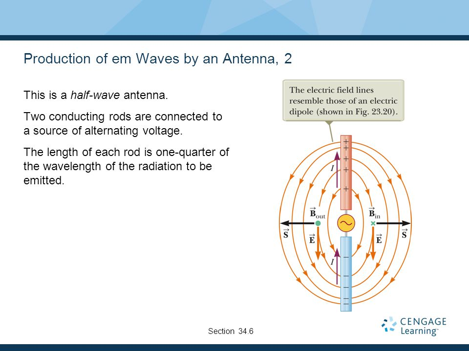 Production of em Waves by an Antenna, 2 This is a half-wave antenna. Two conducting rods are connected to a source of alternating voltage. The length
