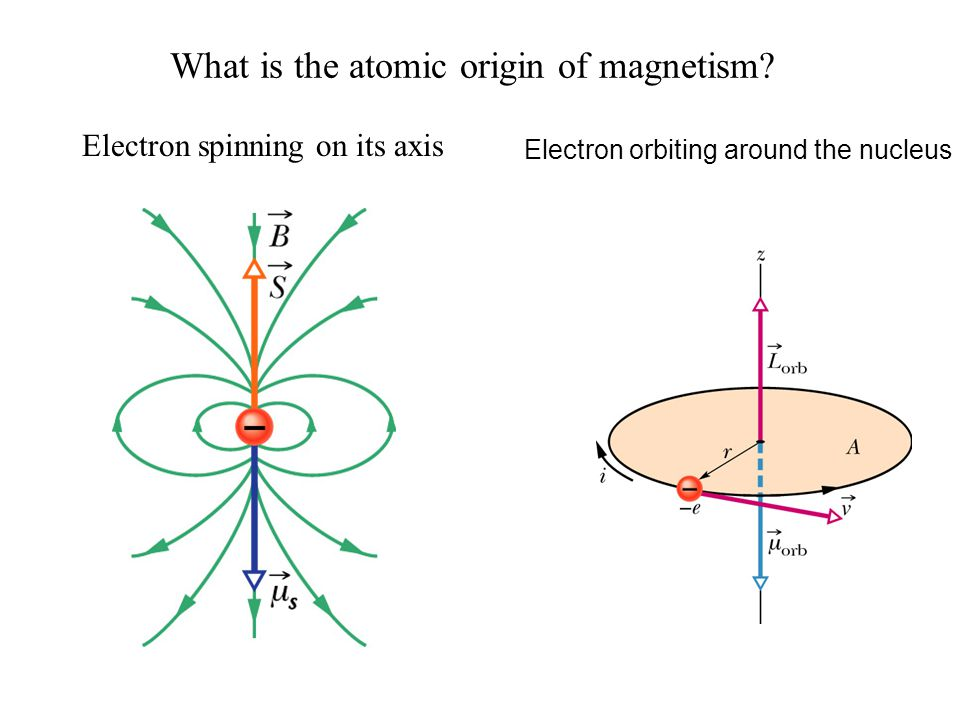 What is the atomic origin of magnetism? Electron spinning on its axis Electron orbiting around the nucleus