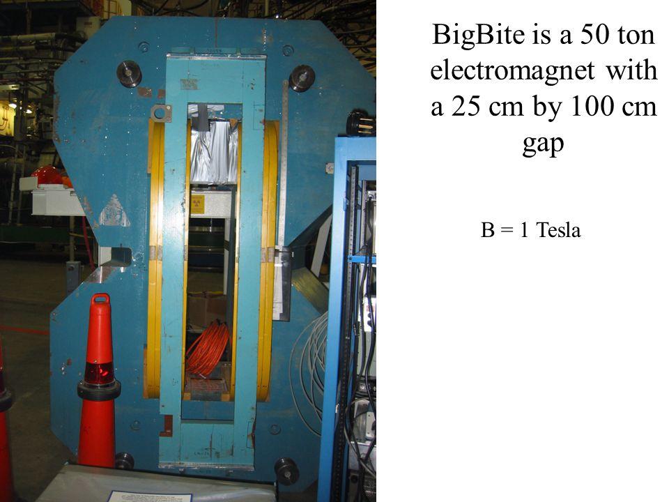 BigBite is a 50 ton electromagnet with a 25 cm by 100 cm gap B = 1 Tesla