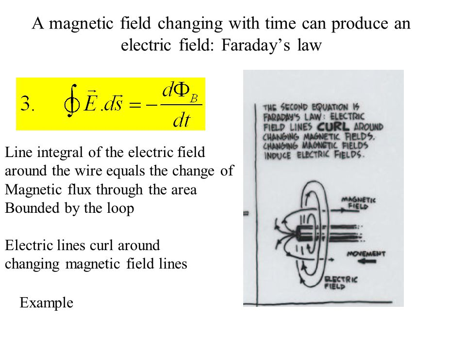 A magnetic field changing with time can produce an electric field: Faraday's law Electric lines curl around changing magnetic field lines Line integra