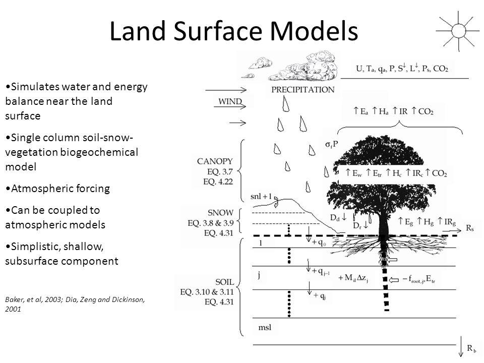 Land Surface Models Simulates water and energy balance near the land surface Single column soil-snow- vegetation biogeochemical model Atmospheric forc